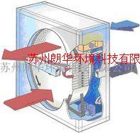 轉輪熱交換器