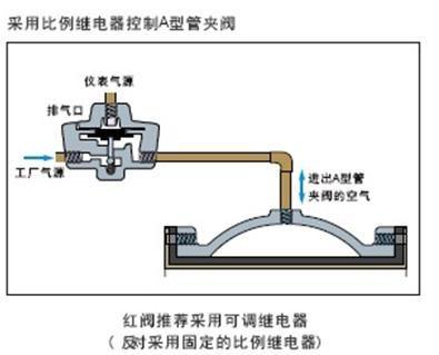 福州A型管夾閥廠家 A型管夾閥批發 A型管夾閥價格福光水務