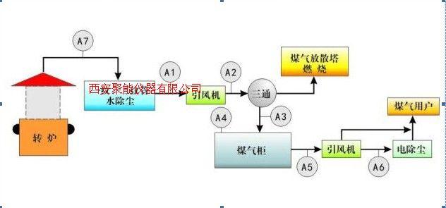 高爐噴煤氣體分析儀