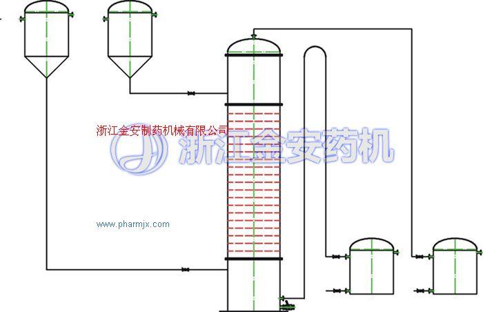 周期式高效篩板萃取塔