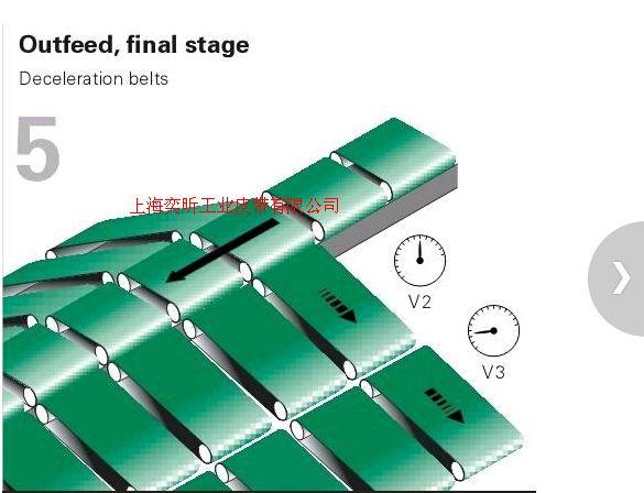 瑞士折頁機皮帶 防靜電折頁機皮帶 平皮帶