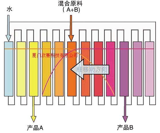 連續色譜分離/連續色譜技術