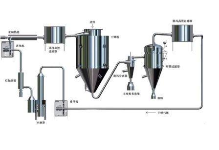 GEA Niro闭式循环喷雾干燥器
