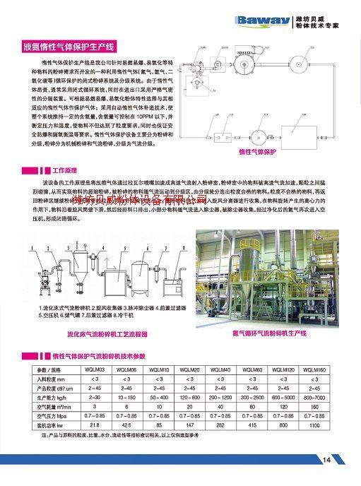 惰性氣體粉碎系統