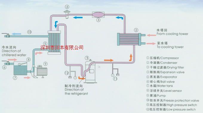 供应低温工业冷水机,负35度低温冷水机,低温冷却水循环机
